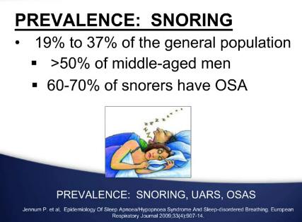 Prévalence de l'apnée du sommeil chez le ronfleurs