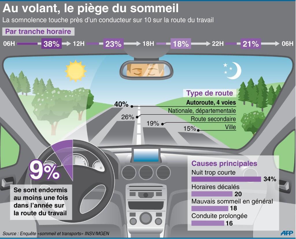 Sommmeil au volant; 1 conducteur sur 10 s'est déjà endormi sur le trajet du travail