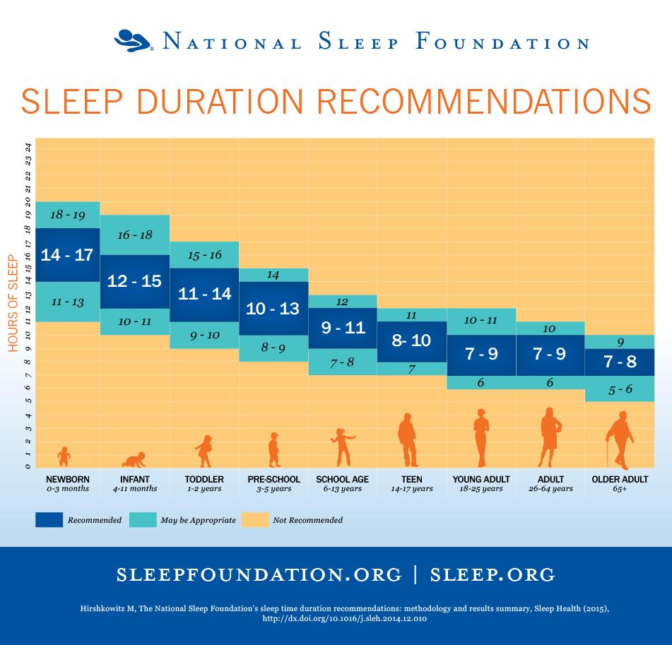 De combien d'heures de sommeil avons-nous besoin? Cela varie avec l'âge d'après une étude de la National Sleep Foundation.
